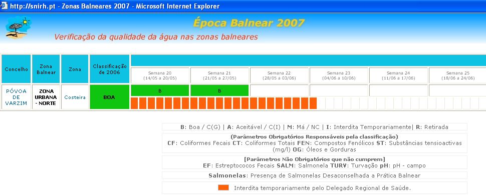 Salmonelas Póvoa de Varzim 2007