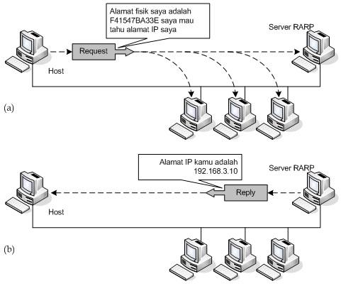 arp rarp Le protocole rarp (reverse address resolution protocol) est beaucoup moins utilisé, il signifie protocole arp inversé, il s'agit donc d'une sorte d'annuaire inversé des adresses logiques et physiques.