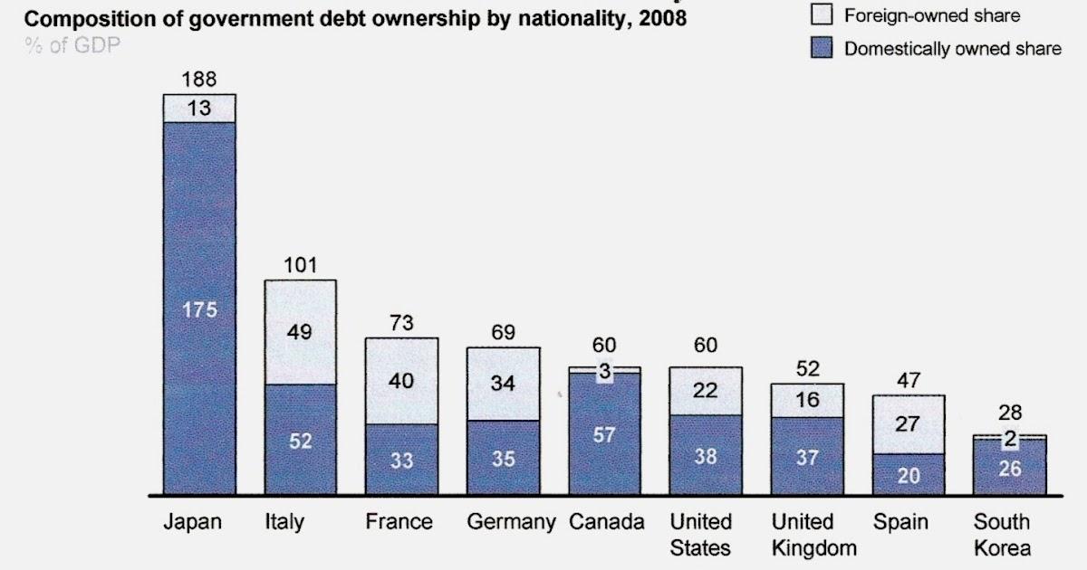 Investment banker dettes publiques des grands for Dette exterieur