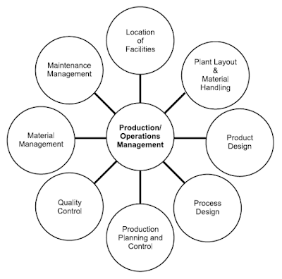 Scope of production and operations management