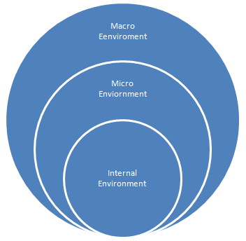 explain each of the 5 forces in the marketing environment What is pest analysis pest it is often used in collaboration with other analytical business tools like the swot analysis and porter's five forces to give a - here government regulations and legal factors are assessed in terms of their ability to affect the business environment.