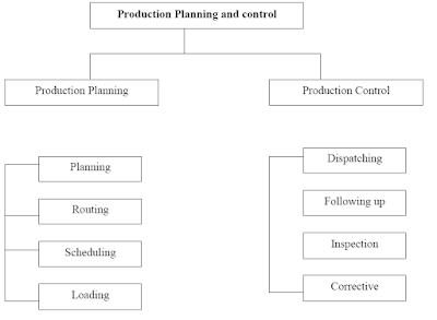 Production Planning and Control (PPC) - Functions of Production Planning and Control (PPC)