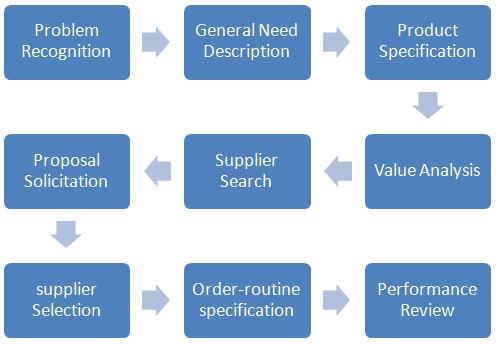 organisational buying process essay