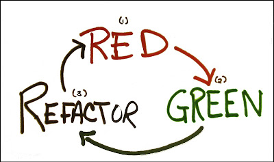 Red - Green - Refactor. The mantra of TDD