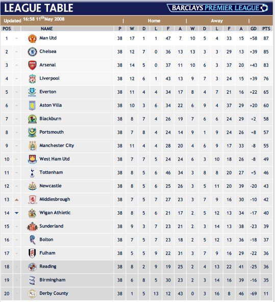 Manchester united labels for Football league tables