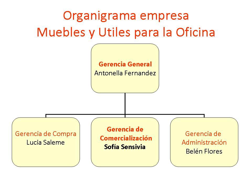 Mueblesyutilesparaoficina organigrama de la empresa for Empresa de muebles de oficina