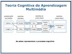 Teoria da Carga Cognitiva e Aprendizagem Multimédia