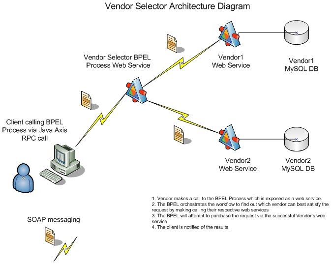 Tech Initiatives  Activebpel Vendor Selector Visio Diagram