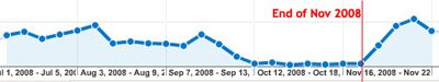 Search Engine Traffic Rising
