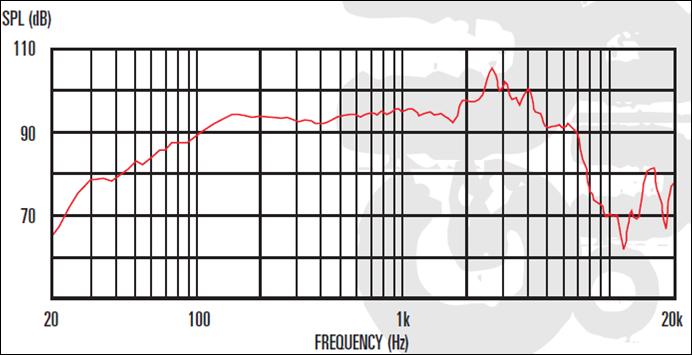 future guitarist technology  filter analysis