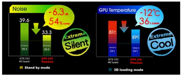 Gainward GeForce GTX 580