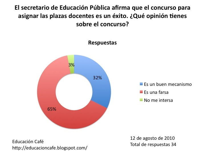 Educaci n caf el concurso de nacional para asignar for Concurso para plazas docentes