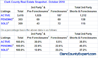 Washougal WA Real Estate Market Report, October 2010, by John Slocum & Kathryn Alexander REMAX Washougal WA