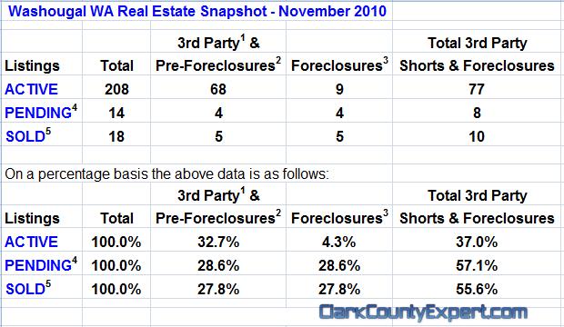 Washougal WA Real Estate Market Report, November 2010, by John Slocum & Kathryn Alexander REMAX Washougal WA