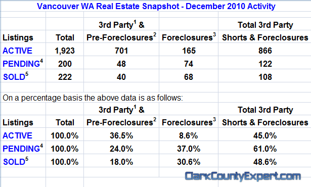 Vancouver WA Real Estate Market Report, including All Vancouver USA Zip Codes for December 2010 by John Slocum of REMAX Vancouver WA