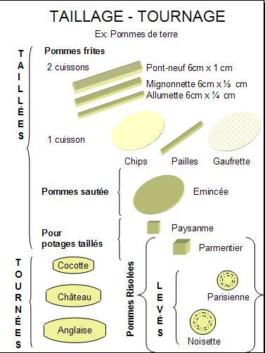La cocina de chavez tipos de cortes for Cortes de verduras gastronomia pdf