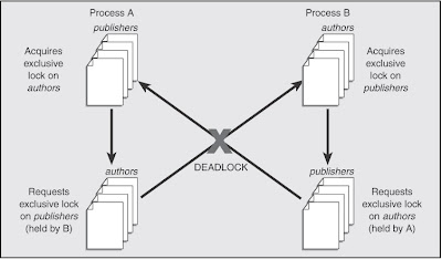 deadlock and exclusive lock Deadlock problems have  issue is the result of a zombie batch process or hung database session which has placed an exclusive lock on a specific row or.