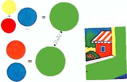 ตระกูลสีฟ้า ในวิธีที่ 1 จะมีสีเหลือง 25% แดง 25% ฟ้า 50% เมื่อผสมกันเข้า ก็จะได้สีใหม่ขึ้นมา คือ สี