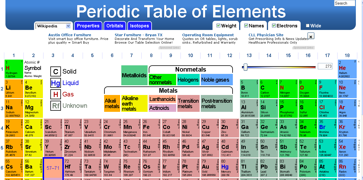 Modal title for P table of element