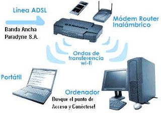 COMO FUNCIONA EL INTERNET INALAMBRICO?