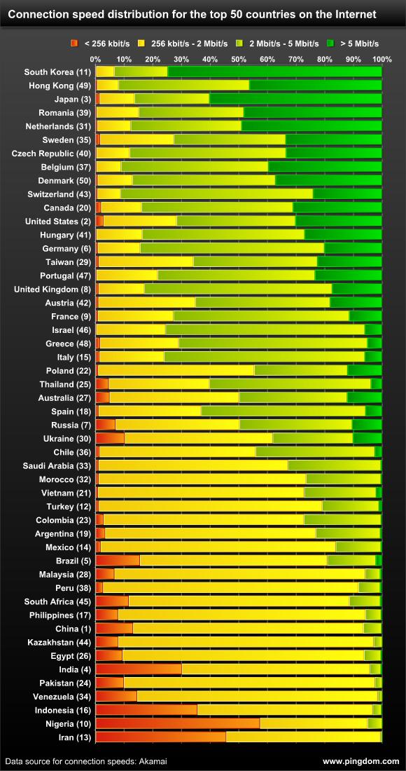 скорость подключения к интернету