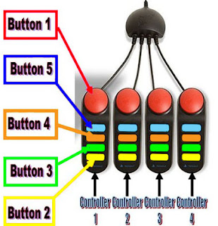 Image of four Buzz game controllers, each consisting of a handset with a large red push button, and four rectangular coloured buttons beneath. Diagramatical text explains which controller is which, and how a PC assigns each button, detected as joystick button presses.