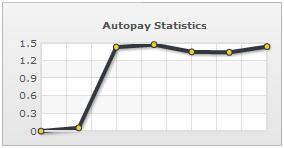 Autopay Statistics