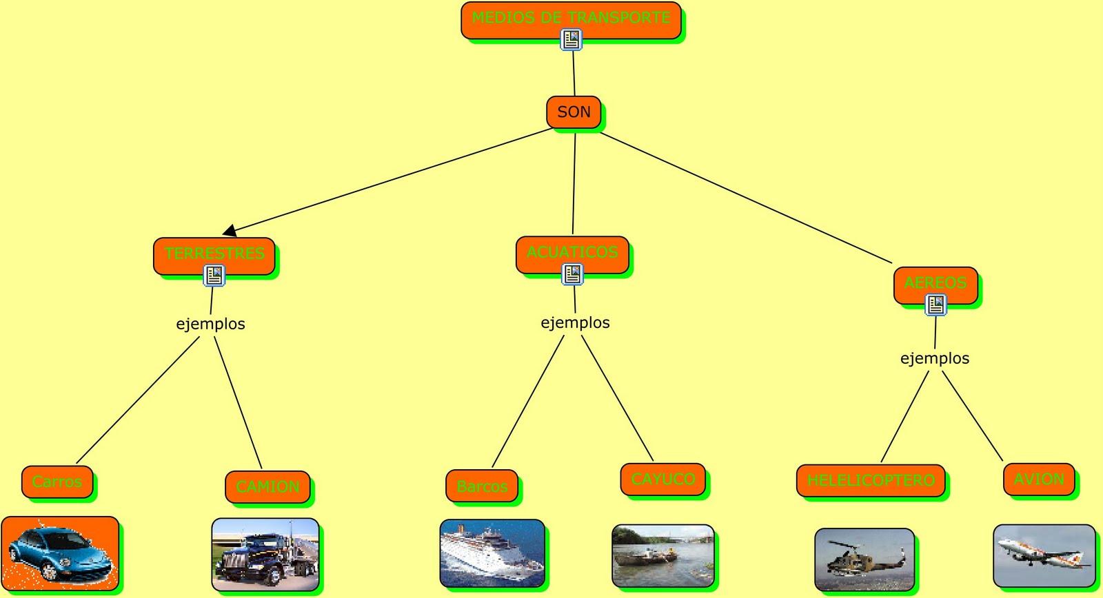 Este es mi Mapa Conceptual de los medios de Transporte