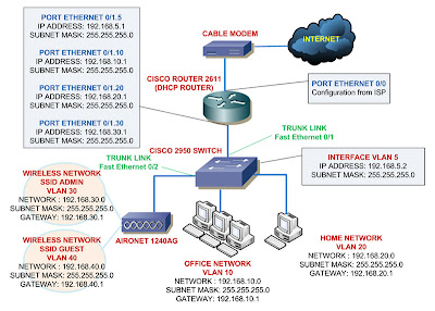 home network configuration diagram smart wiring diagrams u2022 rh eclipsenetwork co Hybrid Network Diagram pfSense Appliance Network Diagram