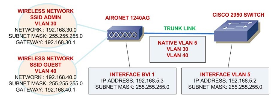 Networking Concepts  Configure Cisco Aironet In Lab 2