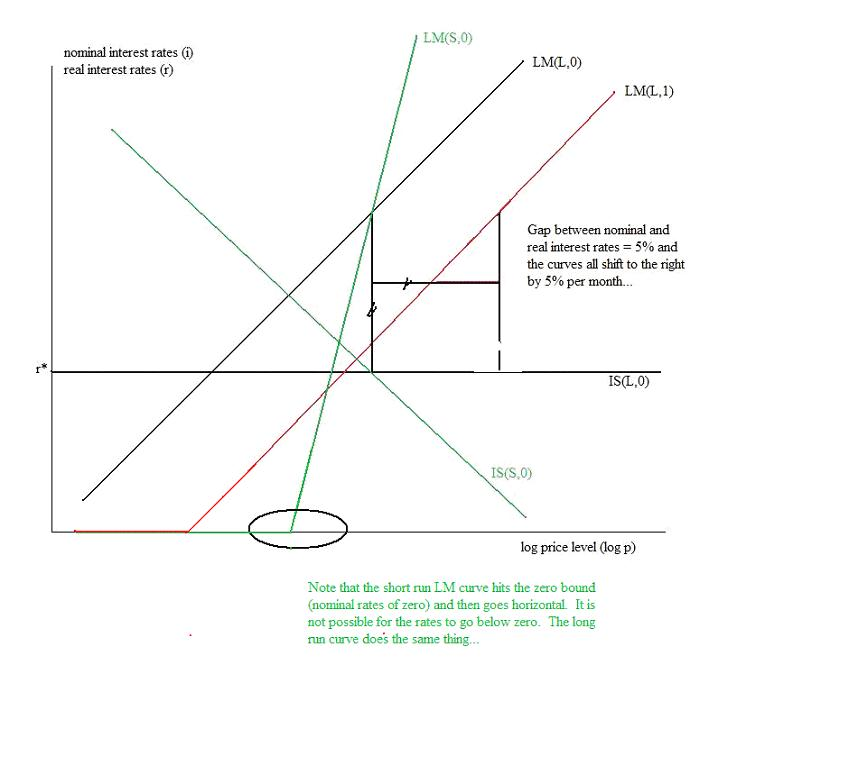 [LM+Curve+to+the+zero+bound....jpg]