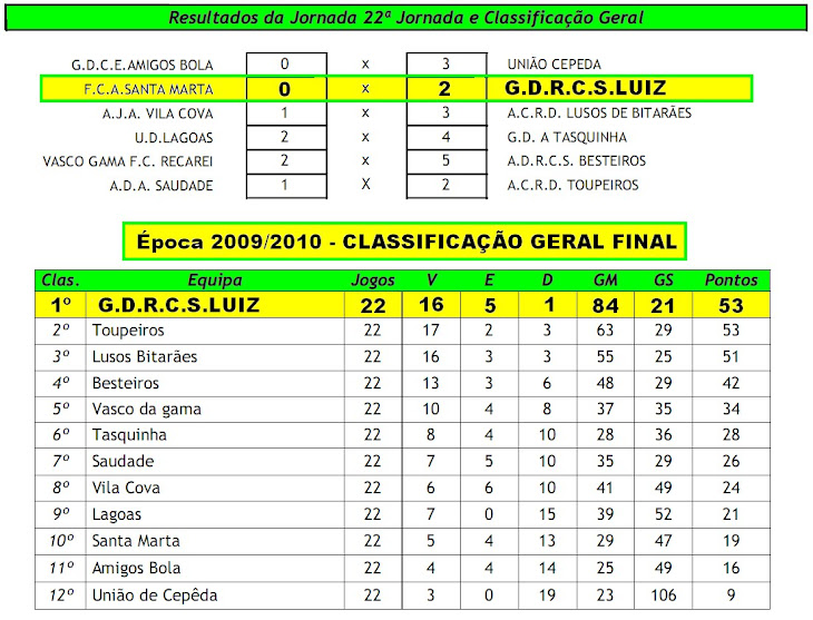 CLASSIFICAÇÃO FINAL 2009/2010