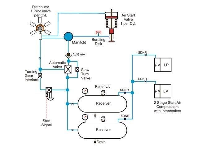 understanding  marine diesel engine starting air system