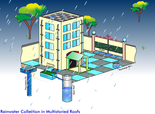 essay on advantages of rainwater harvesting Advantages rainwater harvesting provides an independent water supply during regional water restrictions, and in developed countries, is often used to supplement the.