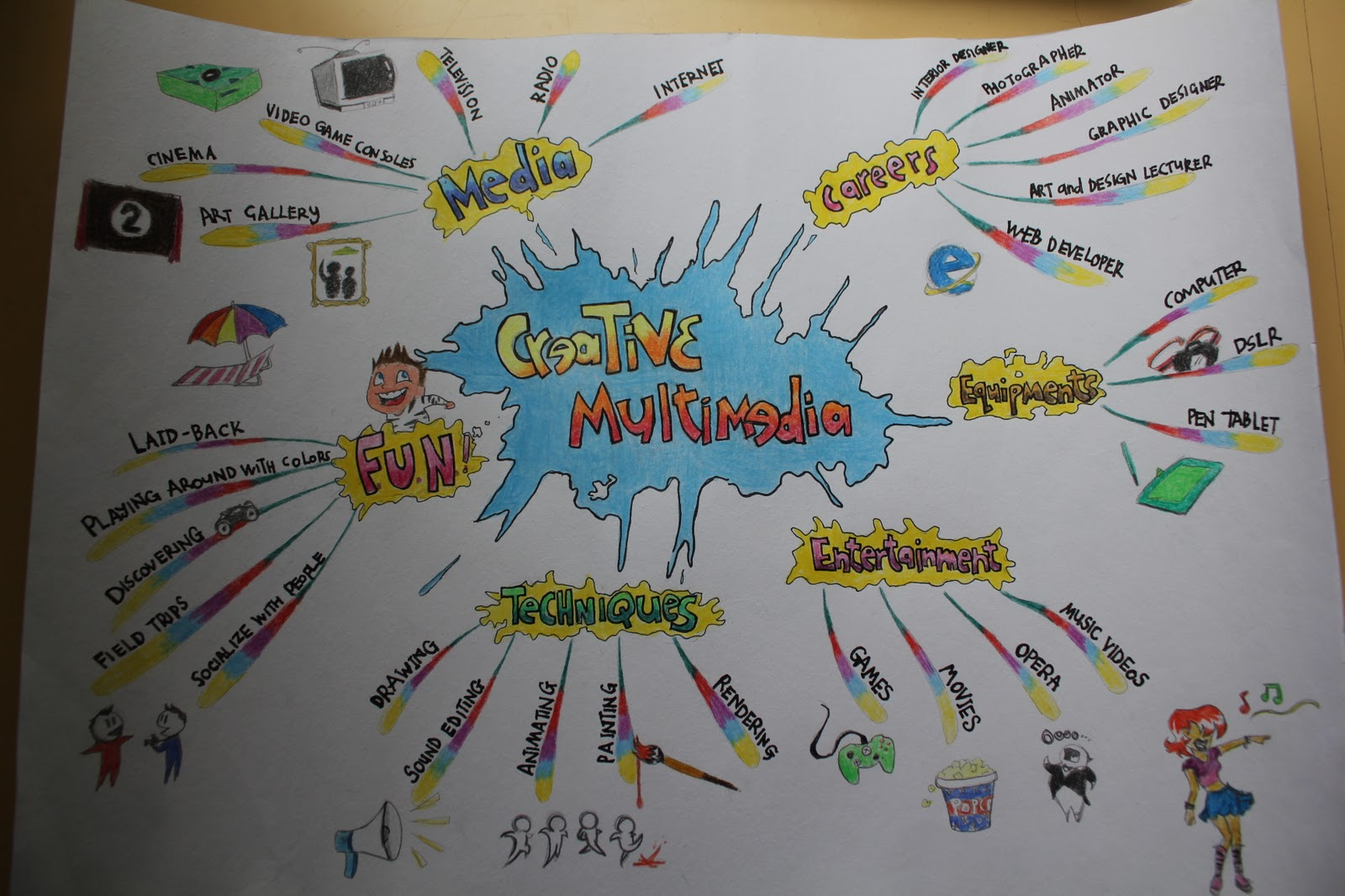 up of ideas for our final project and so we did a mind map on the subject of creative multimedia to see if that would jolt any ideas out of us d