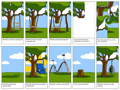 software development lifecycle with QA