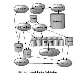 Search Engine Architecture