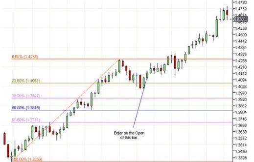 Advanced system 2 fibonacci trading