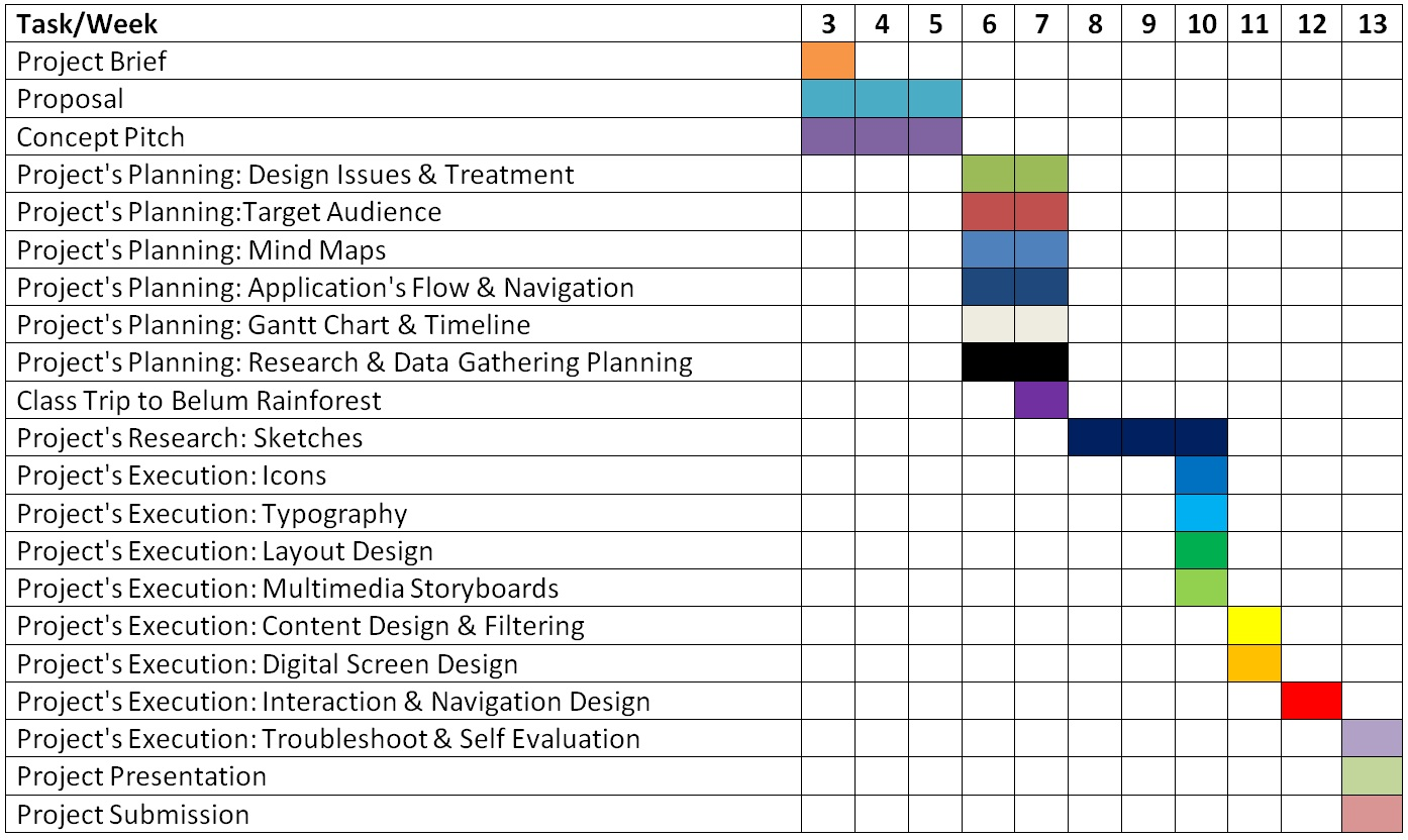 Project Schedule Thesis