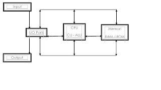 fungsi komputer didefinisikan sebagai operasi masing-masing komponen ...