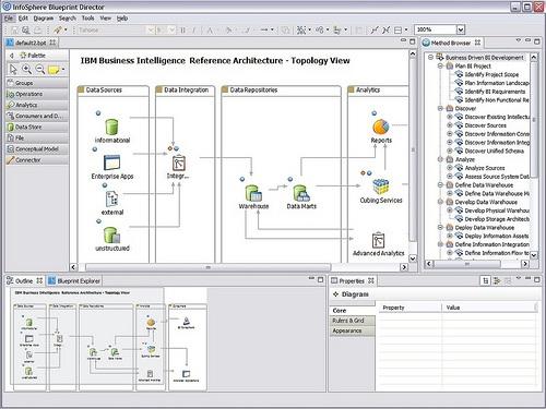 Information toolbox febrero 2011 8 nuevo pivot vertical malvernweather Choice Image