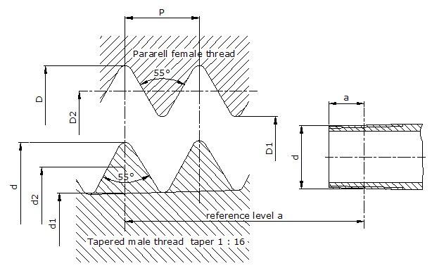 Material table british standard pipe taper bspt