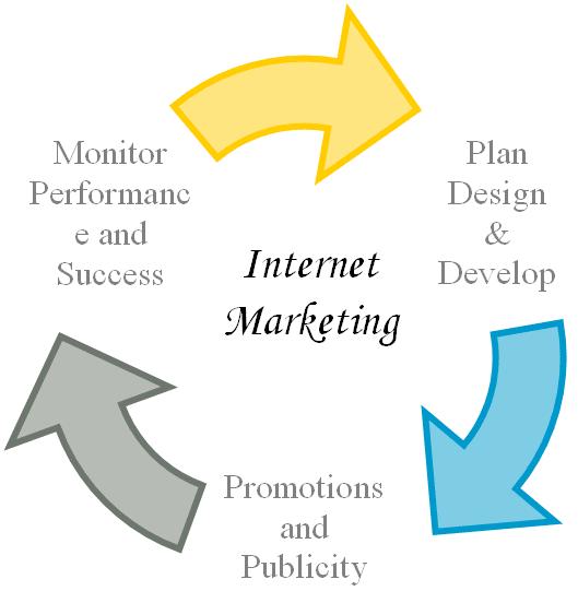 Internet marketing consultant india