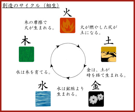 how to say five elements in japanese