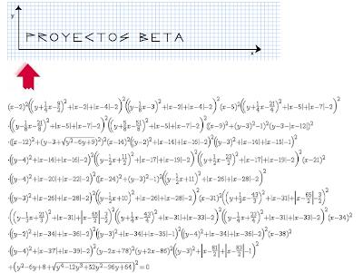 Ecuación gráfica inversa de Proyectos Beta