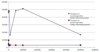 Imagen de un gráfico de comparación sobre búsqueda usando índice invertido