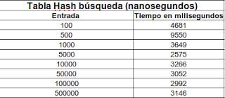Imagen de una tabla sobre búsqueda de una tabla hash usando índice invertido