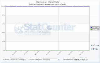 Imagen de estadísticas de móviles versus desktop en Paraguay