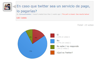 Imagen de los resultados de la encuesta de si estarías dispuesto en pagar el servicio de twitter