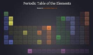 Imagen de una tabla periódica del uso de html 5 de tu sitio web